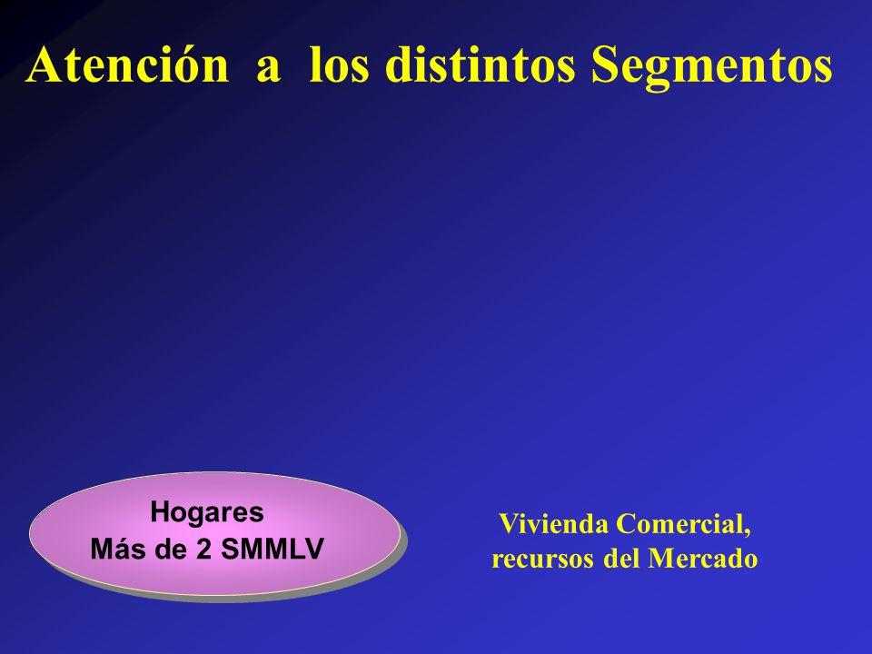 Vivienda Comercial, recursos del Mercado Hogares Más de 2 SMMLV Atención a los distintos Segmentos