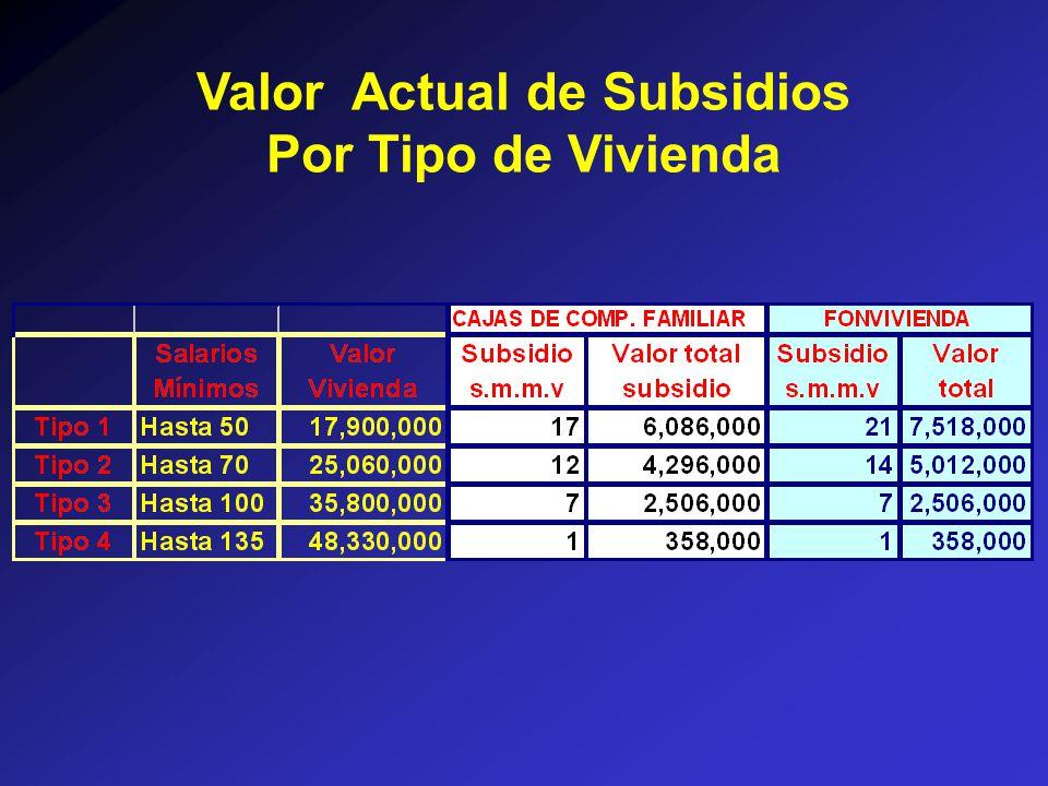 Valor Actual de Subsidios Por Tipo de Vivienda