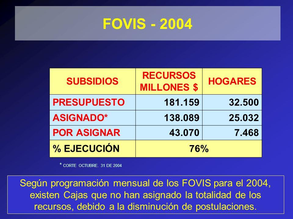 SUBSIDIOS RECURSOS MILLONES $ HOGARES PRESUPUESTO181.15932.500 ASIGNADO*138.08925.032 POR ASIGNAR43.0707.468 % EJECUCIÓN76% * CORTE OCTUBRE.