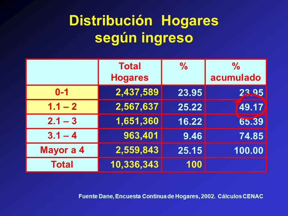 Distribución Hogares según ingreso Total Hogares % acumulado 0-12,437,58923.95 1.1 – 22,567,63725.2249.17 2.1 – 31,651,36016.2265.39 3.1 – 4963,4019.4674.85 Mayor a 42,559,84325.15100.00 Total10,336,343100 Fuente Dane, Encuesta Continua de Hogares, 2002.