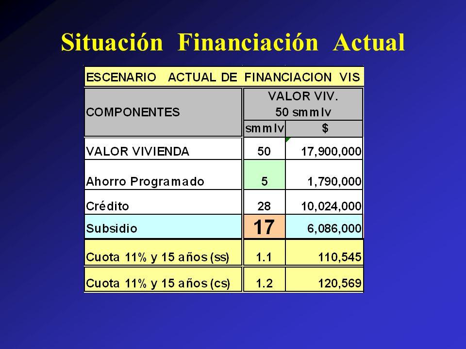 Situación Financiación Actual