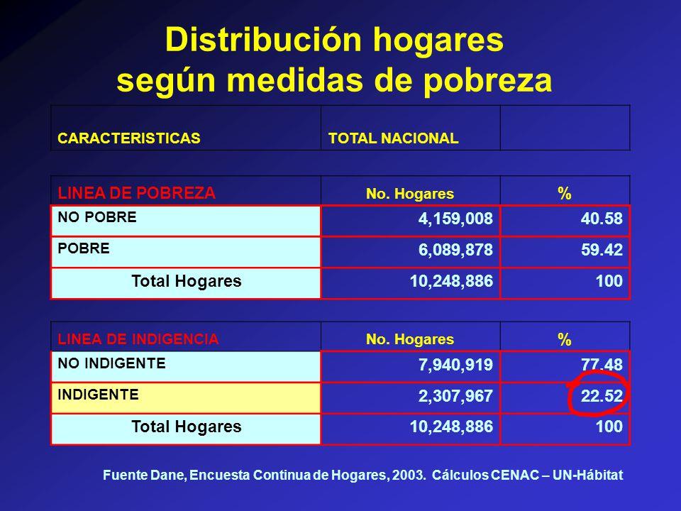 CARACTERISTICASTOTAL NACIONAL LINEA DE POBREZA No.