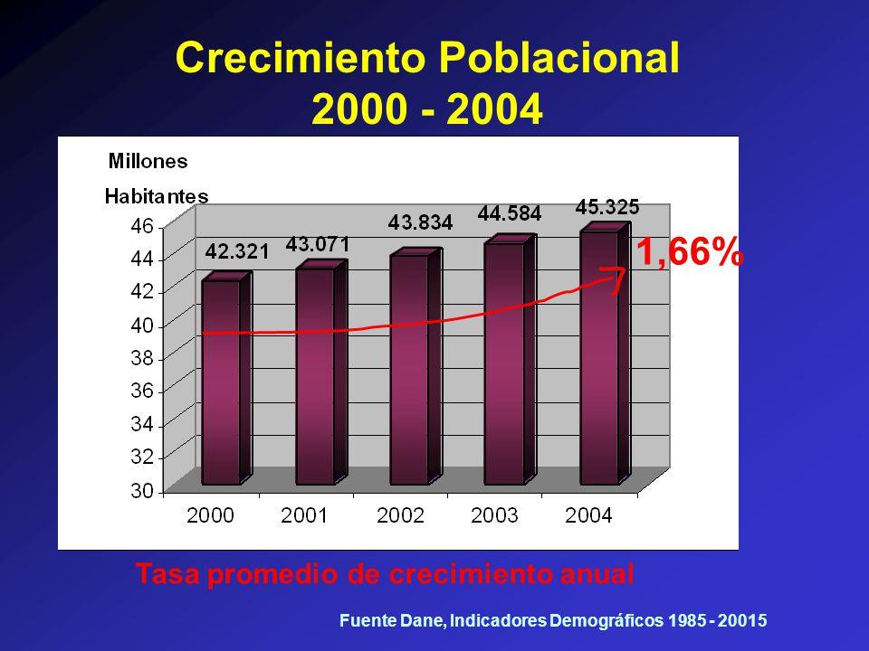 Tasa promedio de crecimiento anual 1,66% Crecimiento Poblacional 2000 - 2004 Fuente Dane, Indicadores Demográficos 1985 - 20015
