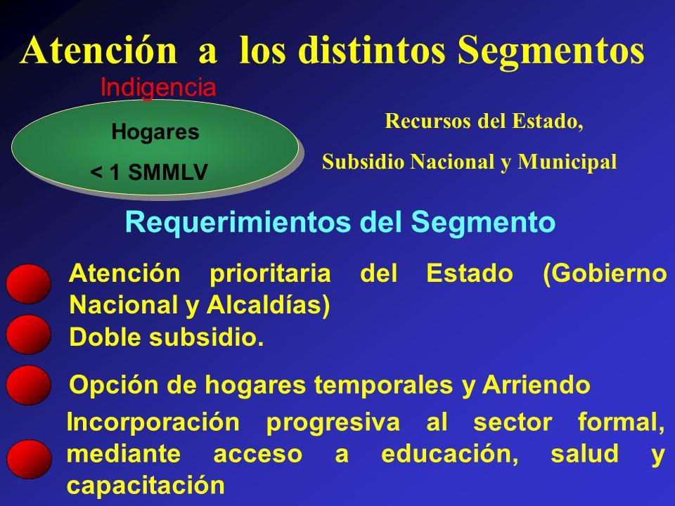 Hogares < 1 SMMLV Recursos del Estado, Subsidio Nacional y Municipal Indigencia Requerimientos del Segmento Atención prioritaria del Estado (Gobierno Nacional y Alcaldías) Doble subsidio.