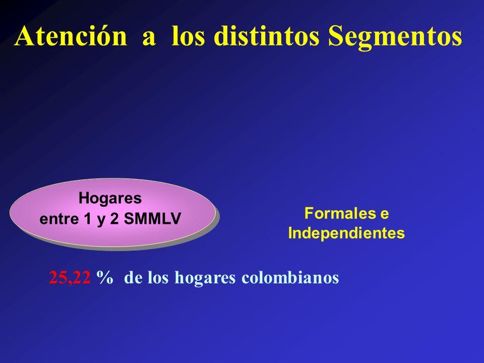 Hogares entre 1 y 2 SMMLV Formales e Independientes 25,22 % de los hogares colombianos Atención a los distintos Segmentos