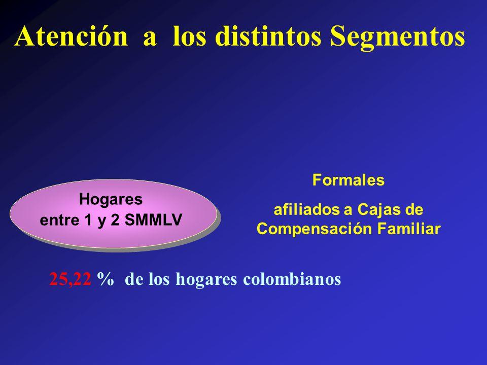 Hogares entre 1 y 2 SMMLV Formales afiliados a Cajas de Compensación Familiar 25,22 % de los hogares colombianos Atención a los distintos Segmentos