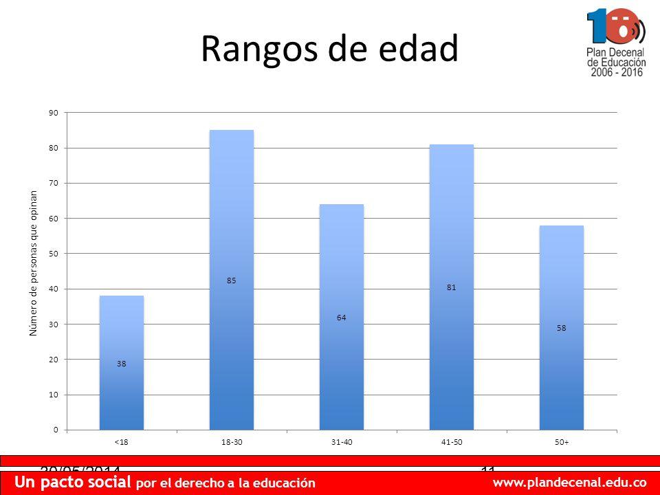 30/05/201411 Un pacto social por el derecho a la educación www.plandecenal.edu.co Rangos de edad Número de personas que opinan