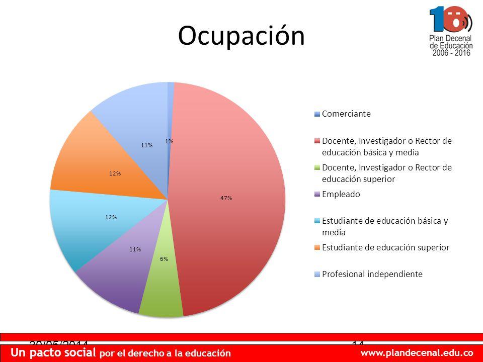 30/05/201414 Un pacto social por el derecho a la educación www.plandecenal.edu.co Ocupación