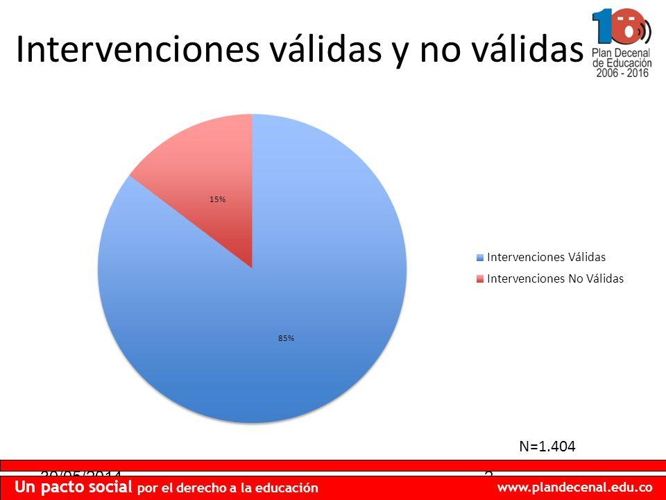 30/05/20142 Un pacto social por el derecho a la educación www.plandecenal.edu.co Intervenciones válidas y no válidas N=1.404