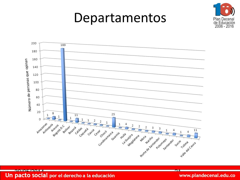 30/05/201421 Un pacto social por el derecho a la educación www.plandecenal.edu.co Departamentos Número de personas que opinan