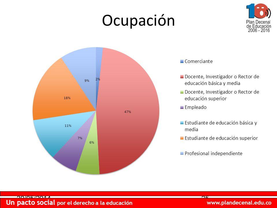 30/05/201425 Un pacto social por el derecho a la educación www.plandecenal.edu.co Ocupación