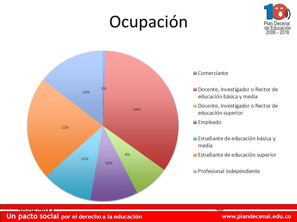 30/05/201436 Un pacto social por el derecho a la educación www.plandecenal.edu.co Ocupación