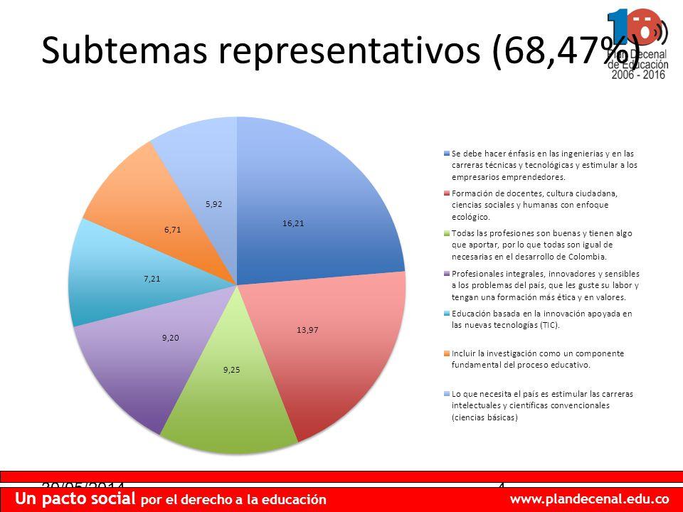 30/05/20144 Un pacto social por el derecho a la educación www.plandecenal.edu.co Subtemas representativos (68,47%)