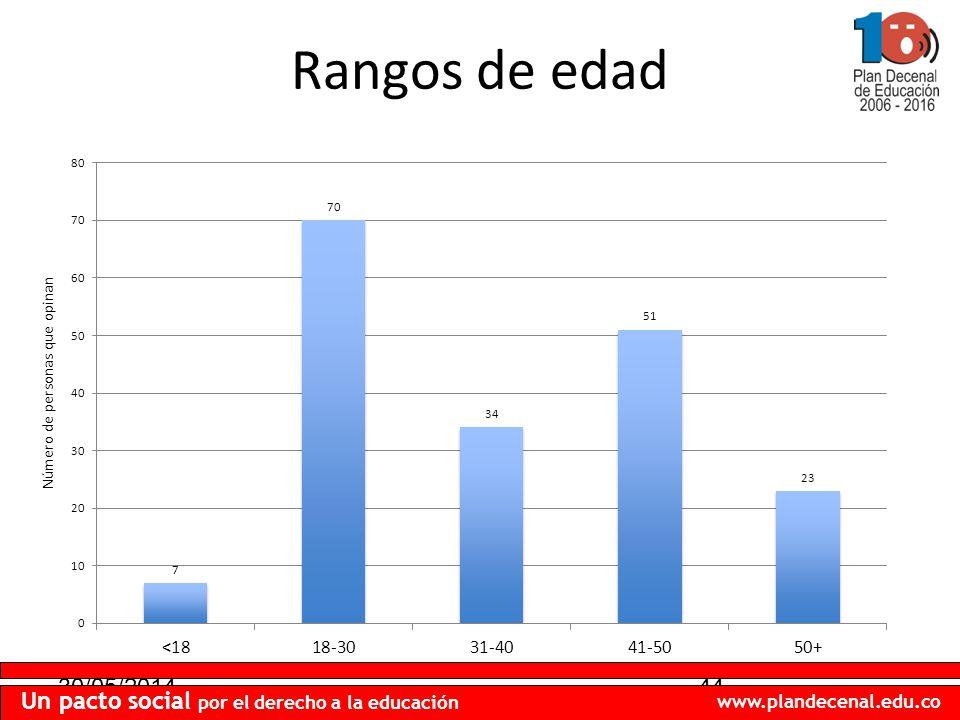 30/05/201444 Un pacto social por el derecho a la educación www.plandecenal.edu.co Rangos de edad Número de personas que opinan