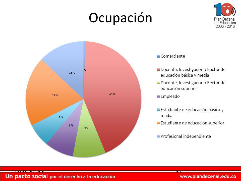 30/05/201447 Un pacto social por el derecho a la educación www.plandecenal.edu.co Ocupación