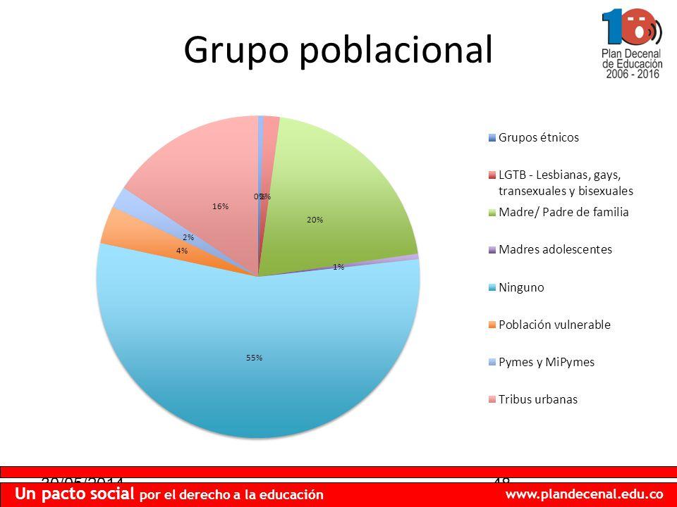 30/05/201448 Un pacto social por el derecho a la educación www.plandecenal.edu.co Grupo poblacional