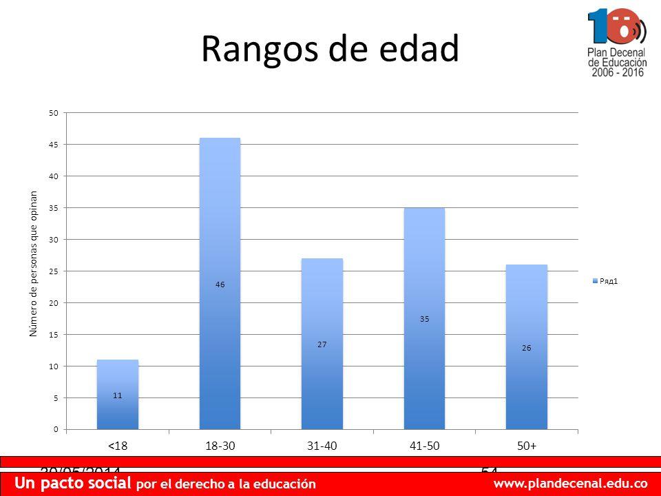 30/05/201454 Un pacto social por el derecho a la educación www.plandecenal.edu.co Rangos de edad Número de personas que opinan