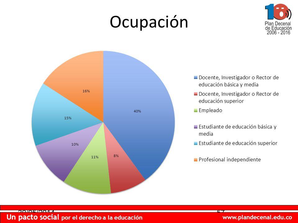 30/05/201457 Un pacto social por el derecho a la educación www.plandecenal.edu.co Ocupación
