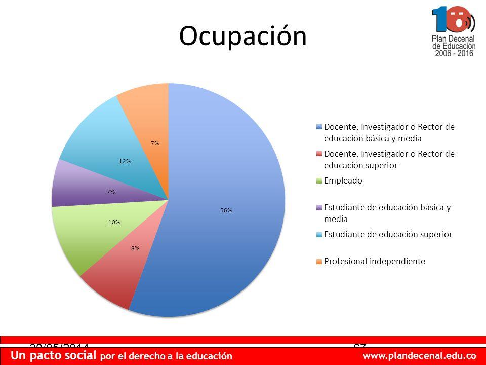 30/05/201467 Un pacto social por el derecho a la educación www.plandecenal.edu.co Ocupación