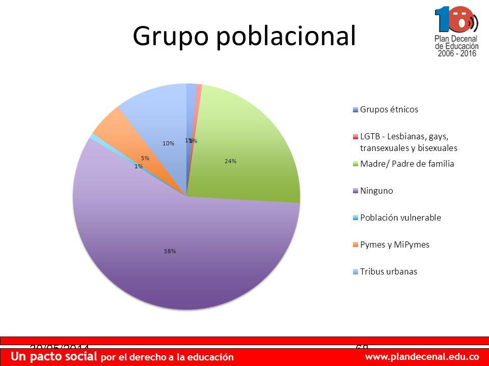30/05/201468 Un pacto social por el derecho a la educación www.plandecenal.edu.co Grupo poblacional