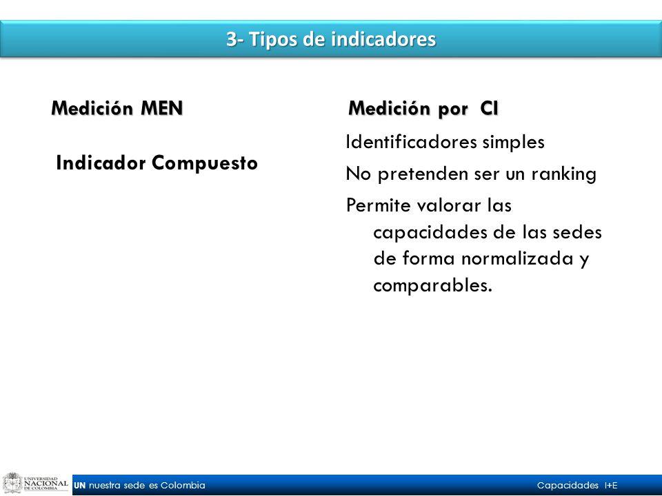 UN nuestra sede es Colombia Capacidades I+E 3- Tipos de indicadores Indicador Compuesto Identificadores simples No pretenden ser un ranking Permite valorar las capacidades de las sedes de forma normalizada y comparables.