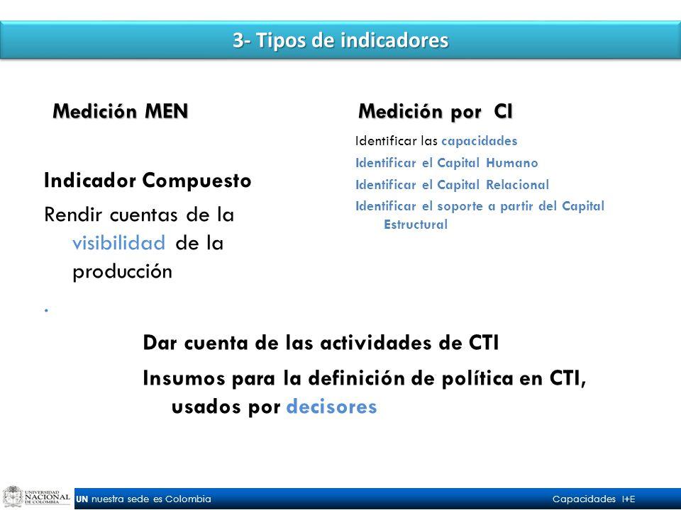 UN nuestra sede es Colombia Capacidades I+E 3- Tipos de indicadores Indicador Compuesto Rendir cuentas de la visibilidad de la producción.