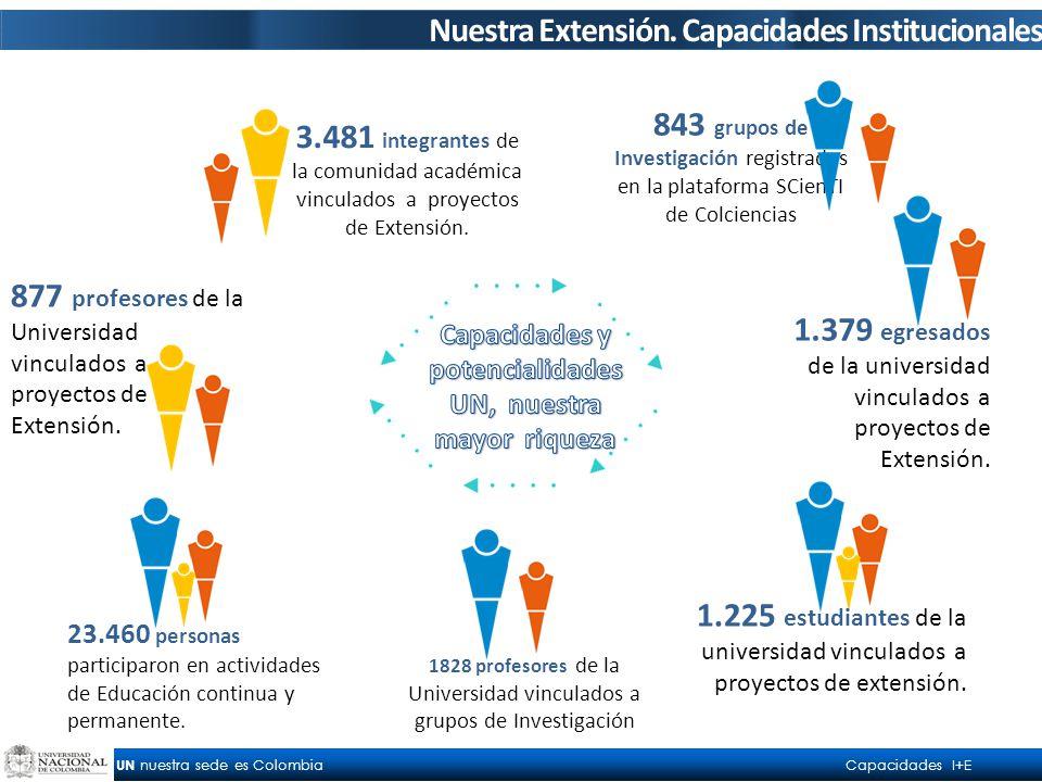 UN nuestra sede es Colombia Capacidades I+E 877 profesores de la Universidad vinculados a proyectos de Extensión.