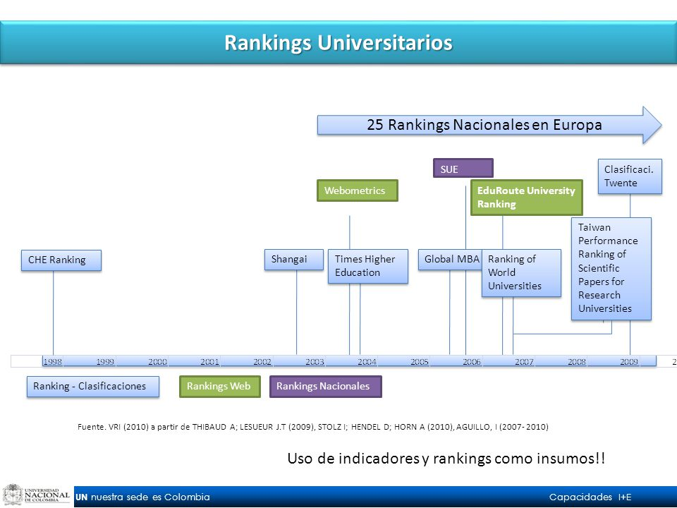 UN nuestra sede es Colombia Capacidades I+E Rankings Universitarios SUE WebometricsEduRoute University Ranking CHE Ranking Shangai Times Higher Education Global MBA Ranking of World Universities Taiwan Performance Ranking of Scientific Papers for Research Universities 25 Rankings Nacionales en Europa Ranking - Clasificaciones Rankings WebRankings Nacionales Fuente.
