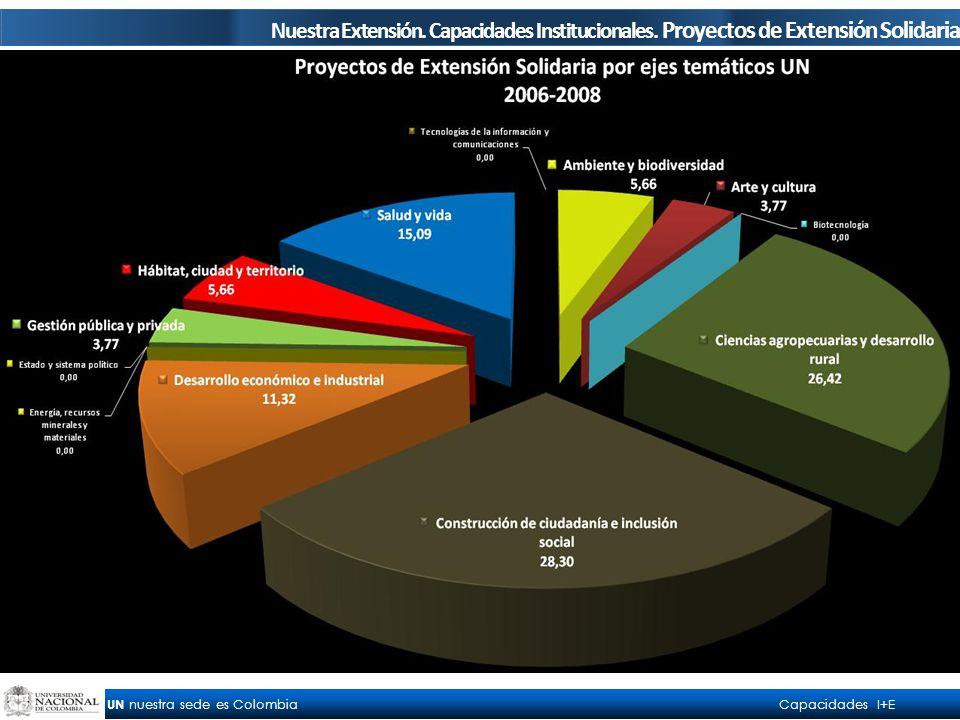 UN nuestra sede es Colombia Capacidades I+E Total 53 Nuestra Extensión.