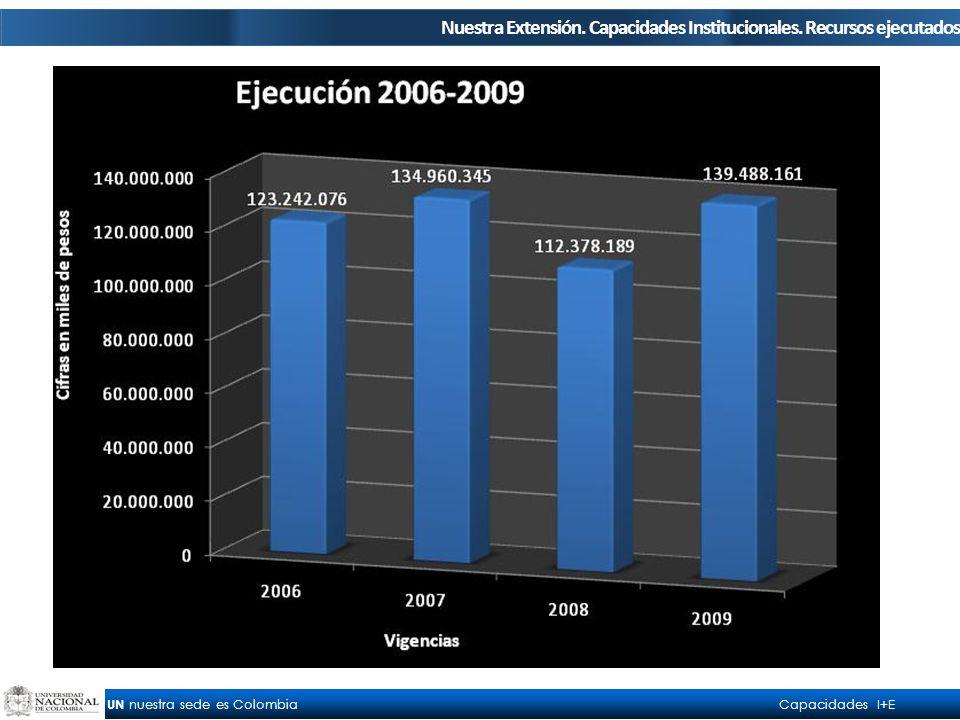 UN nuestra sede es Colombia Capacidades I+E Nuestra Extensión.