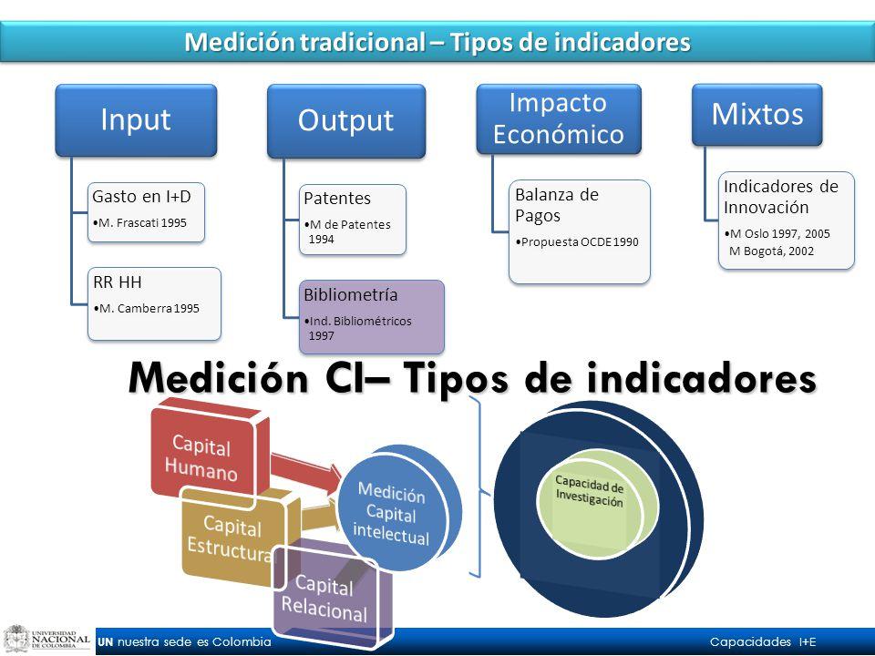 UN nuestra sede es Colombia Capacidades I+E Input Gasto en I+D M.