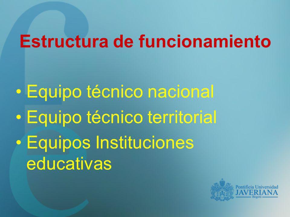 Estructura de funcionamiento Equipo técnico nacional Equipo técnico territorial Equipos Instituciones educativas