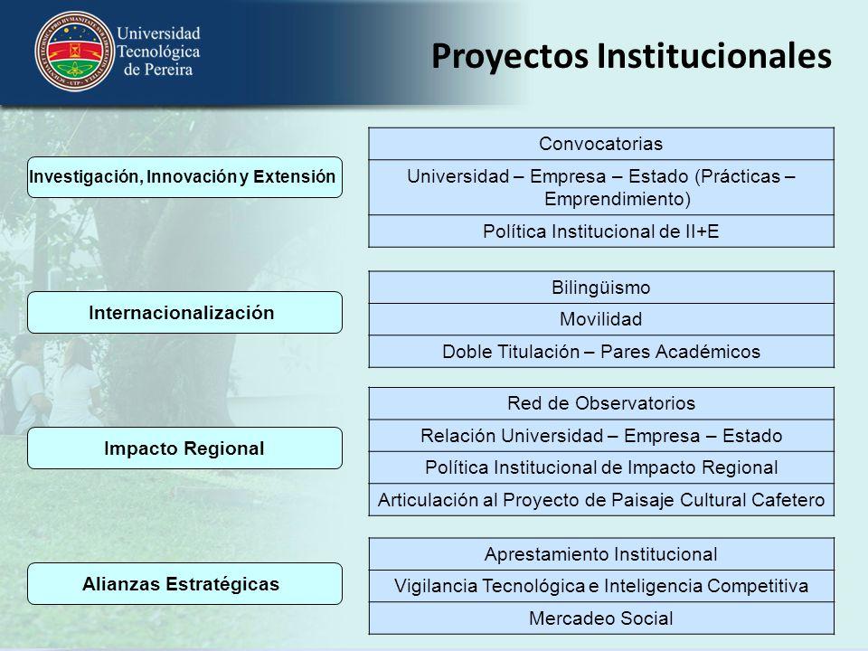 Internacionalización Convocatorias Universidad – Empresa – Estado (Prácticas – Emprendimiento) Política Institucional de II+E Bilingüismo Movilidad Do