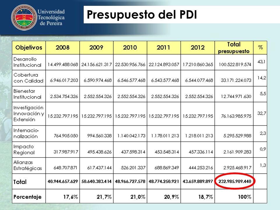 Presupuesto del PDI