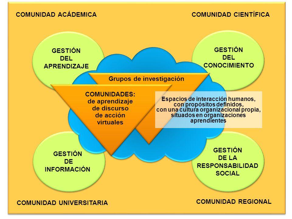 COMUNIDAD UNIVERSITARIA COMUNIDAD CIENTÍFICA GESTIÓN DEL CONOCIMIENTO GESTIÓN DEL APRENDIZAJE Espacios de interacción humanos, con propósitos definido