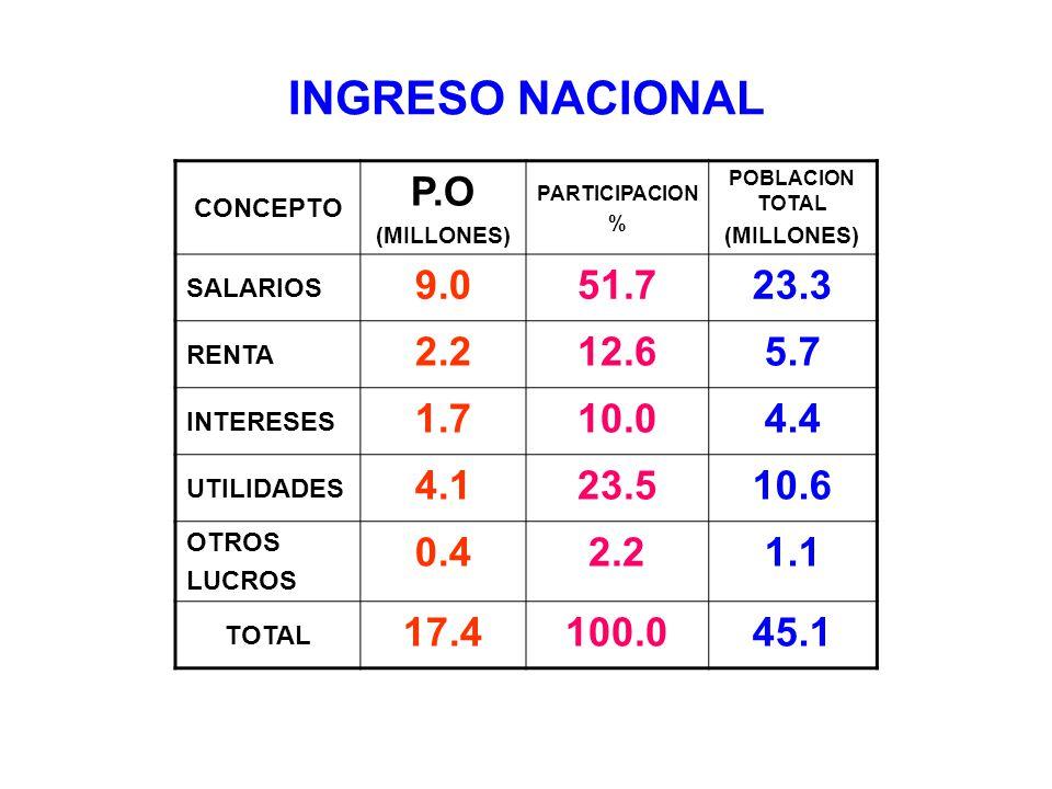 INGRESO NACIONAL CONCEPTO P.O (MILLONES) PARTICIPACION % POBLACION TOTAL (MILLONES) SALARIOS 9.051.723.3 RENTA 2.212.65.7 INTERESES 1.710.04.4 UTILIDA