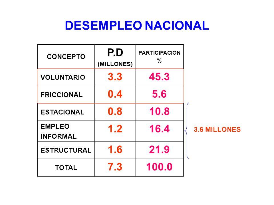 DESEMPLEO NACIONAL CONCEPTO P.D (MILLONES) PARTICIPACION % VOLUNTARIO 3.345.3 FRICCIONAL 0.45.6 ESTACIONAL 0.810.8 EMPLEO INFORMAL 1.216.4 ESTRUCTURAL