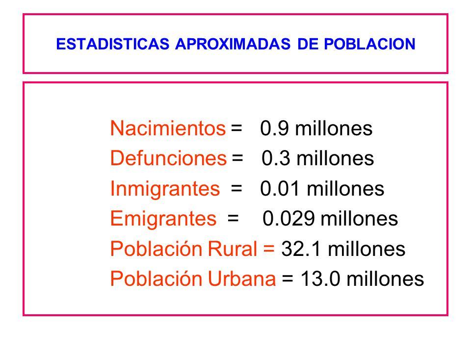 ESTADISTICAS APROXIMADAS DE POBLACION Nacimientos = 0.9 millones Defunciones = 0.3 millones Inmigrantes = 0.01 millones Emigrantes = 0.029 millones Po