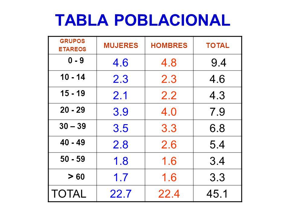 TABLA POBLACIONAL GRUPOS ETAREOS MUJERESHOMBRESTOTAL 0 - 9 4.64.8 9.4 10 - 14 2.3 4.6 15 - 19 2.12.24.3 20 - 29 3.94.07.9 30 – 39 3.53.36.8 40 - 49 2.