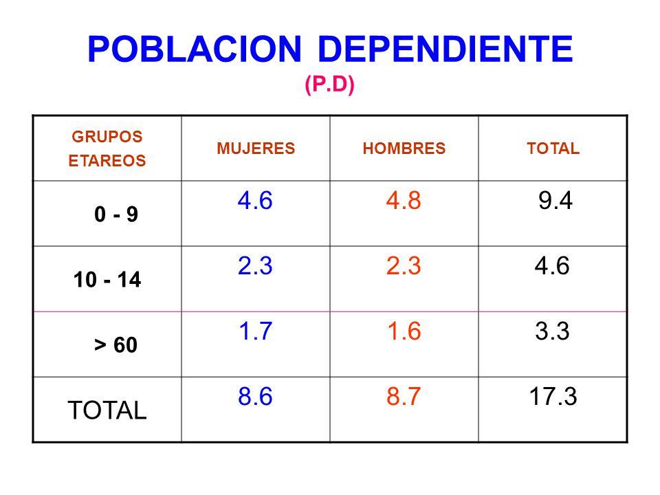 POBLACION DEPENDIENTE (P.D) GRUPOS ETAREOS MUJERESHOMBRESTOTAL 0 - 9 4.64.8 9.4 10 - 14 2.3 4.6 > 60 1.71.63.3 TOTAL 8.68.717.3
