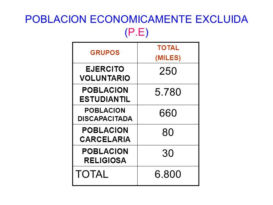 POBLACION ECONOMICAMENTE EXCLUIDA (P.E) GRUPOS TOTAL (MILES) EJERCITO VOLUNTARIO 250 POBLACION ESTUDIANTIL 5.780 POBLACION DISCAPACITADA 660 POBLACION