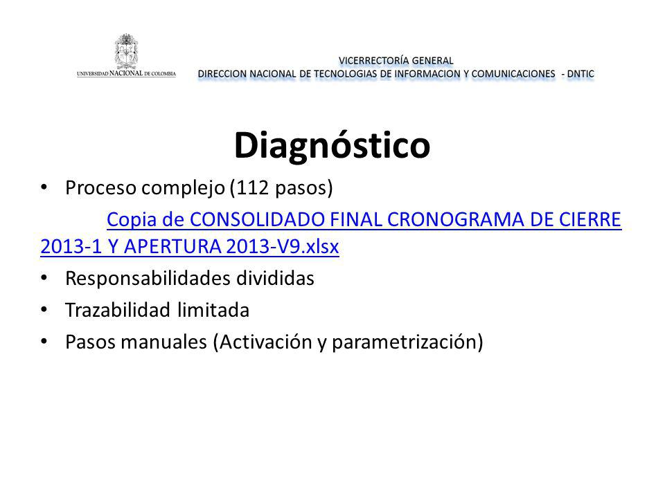 Diagnóstico Proceso complejo (112 pasos) Copia de CONSOLIDADO FINAL CRONOGRAMA DE CIERRE 2013-1 Y APERTURA 2013-V9.xlsx Responsabilidades divididas Trazabilidad limitada Pasos manuales (Activación y parametrización)