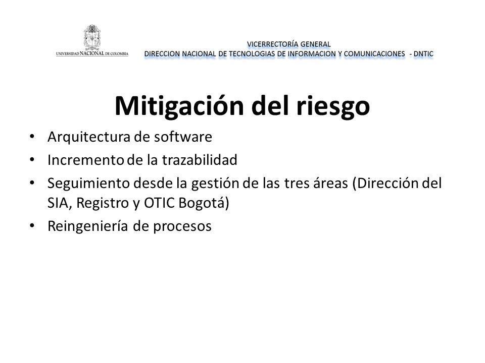 Mitigación del riesgo Arquitectura de software Incremento de la trazabilidad Seguimiento desde la gestión de las tres áreas (Dirección del SIA, Registro y OTIC Bogotá) Reingeniería de procesos