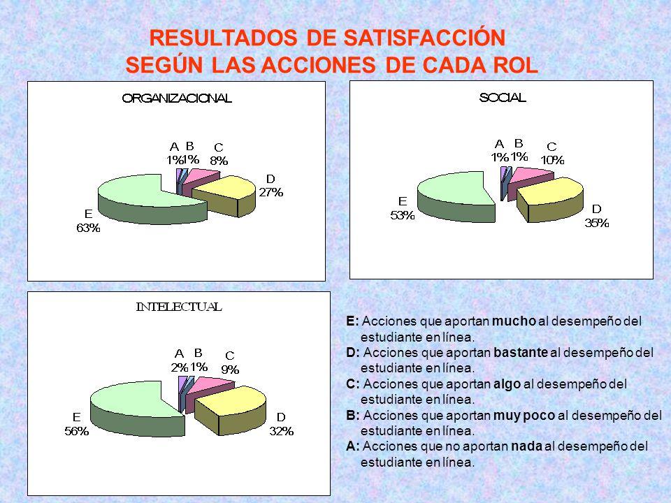 RESULTADOS DE SATISFACCIÓN SEGÚN LAS ACCIONES DE CADA ROL E: Acciones que aportan mucho al desempeño del estudiante en línea.