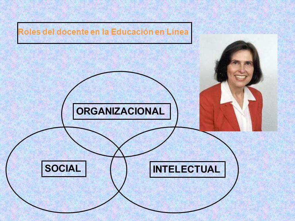 ORGANIZACIONAL SOCIAL INTELECTUAL Roles del docente en la Educación en Línea
