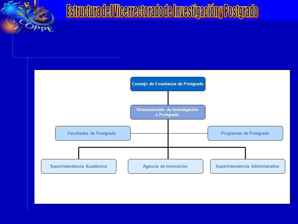 VII Conferência da ANPEI: Inovação, Competitividade e Inserção Internacionalização Consejo de Enseñanza de Postgrado Vicerrectorado de Investigación e