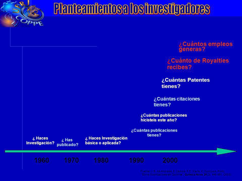 VII Conferência da ANPEI: Inovação, Competitividade e Inserção Internacionalização 1960 1970 1980 1990 2000 ¿ Haces Investigación? ¿ Has publicado? ¿