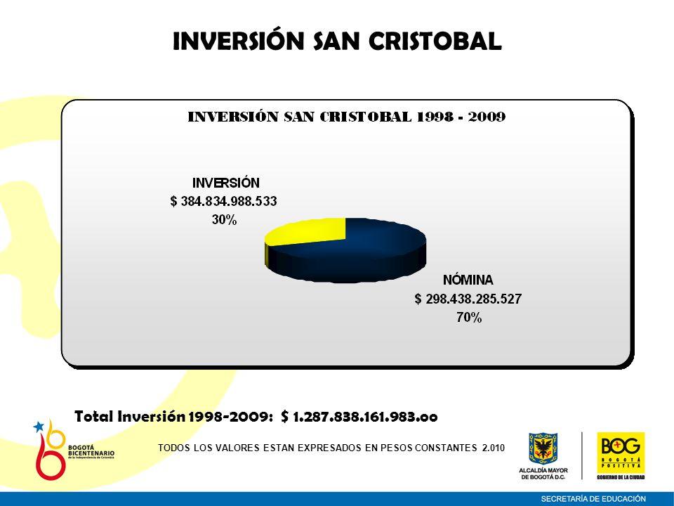 INVERSIÓN SAN CRISTOBAL Total Inversión 1998-2009: $ 1.287.838.161.983.oo TODOS LOS VALORES ESTAN EXPRESADOS EN PESOS CONSTANTES 2.010