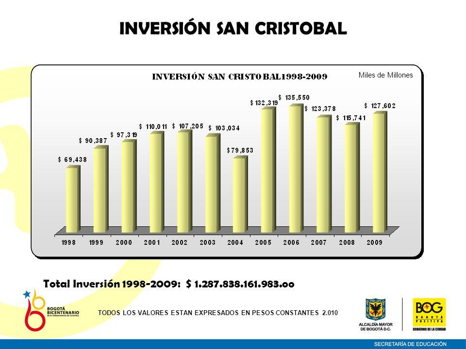 INVERSIÓN SAN CRISTOBAL Total Inversión 1998-2009: $ 1.287.838.161.983.oo Miles de Millones TODOS LOS VALORES ESTAN EXPRESADOS EN PESOS CONSTANTES 2.010