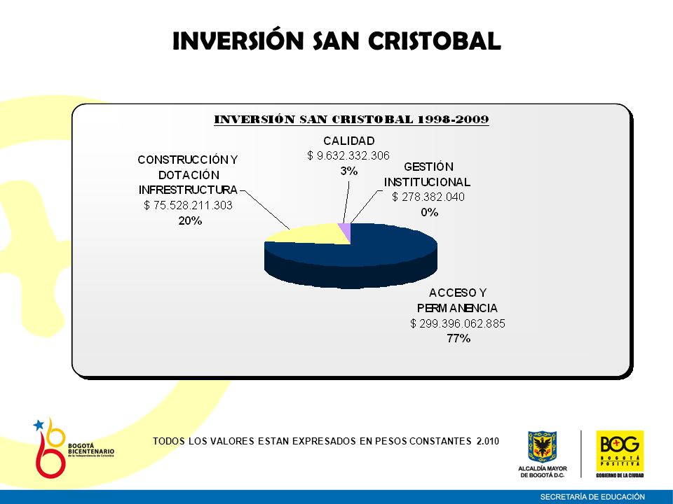 INVERSIÓN SAN CRISTOBAL TODOS LOS VALORES ESTAN EXPRESADOS EN PESOS CONSTANTES 2.010